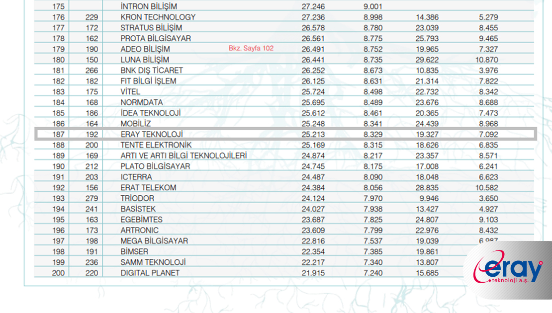 Eray Teknoloji, Bilişim 500 listesinde yükseliyor