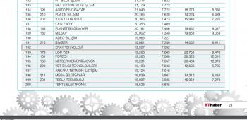 Türkiyenin-en-büyük-500-teknoloji-şirket-Eray-Teknoloji.png