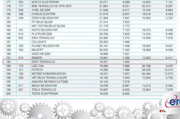 Türkiyenin-en-büyük-500-teknoloji-şirket-Eray-Teknoloji-900x630
