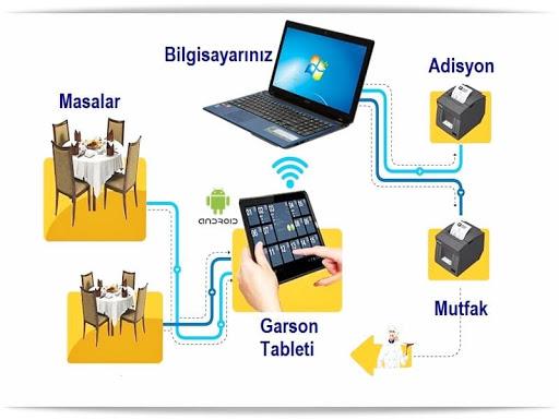Adisyon sistemi işletmenize hangi faydaları sağlar? Restoran ve Cafe sahipleri için adisyon rehberi!